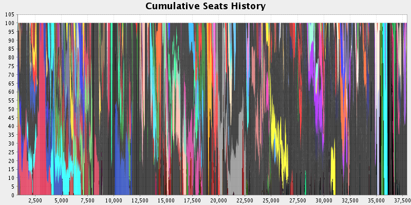 Election History