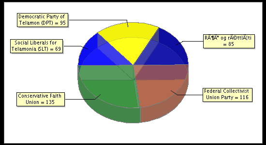 Election Result Chart